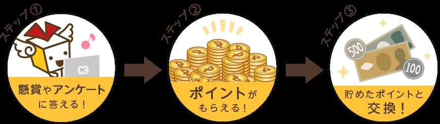 懸賞やアンケートに答えてポイントがもらえる!貯めたポイントを現金や電子マネーと交換!